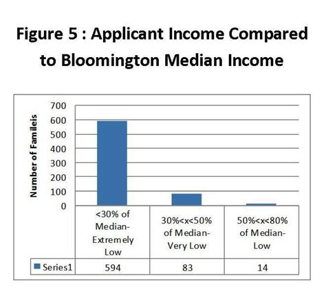 Income For Section 8 by Bloomington Housing Authority What Does The Hcv Section 8 Waitlist Look Like For 2014 2015