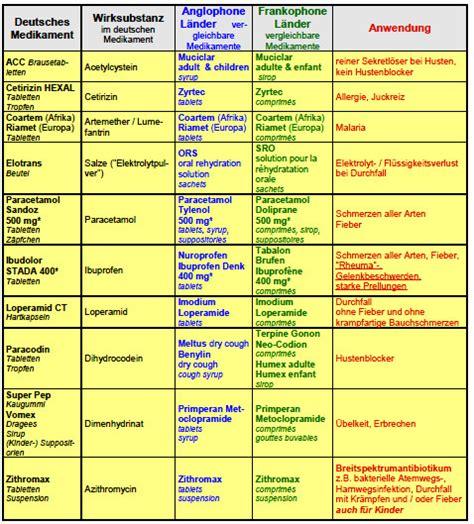 Obat Xeloda clindamycin ratiopharm 300 dosierung levodopa carbidopa