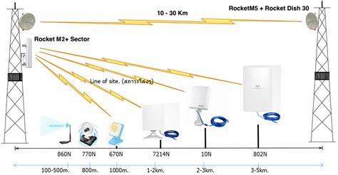 Ubiquity Rocket Dish 5ac 5ghz 31dbi Rd 5g31 Ac Rd 5 Murah wifimove ร บปร กษา ออกแบบ จำหน ายอ ปกรณ