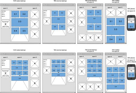 responsive web design layout sizes understanding the responsive regions open framework