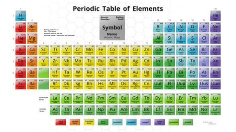 3d model periodic table 3d animatable vr ar low