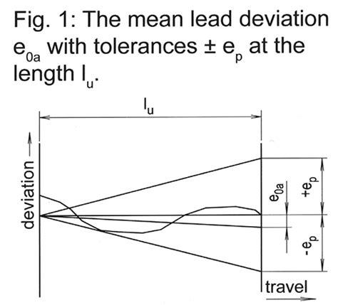 design lead meaning precision ballscrew threads rolled versus ground