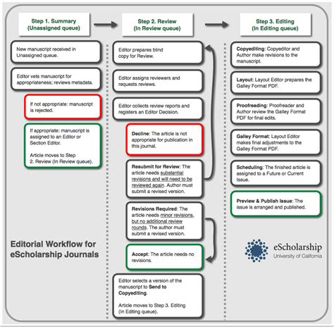 editorial workflow d the editorial workflow escholarship journals manual