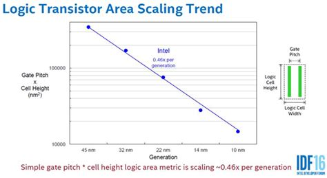 transistor gate pitch transistor gate pitch 28 images is s alive and well depends on how you define scaling pcmag