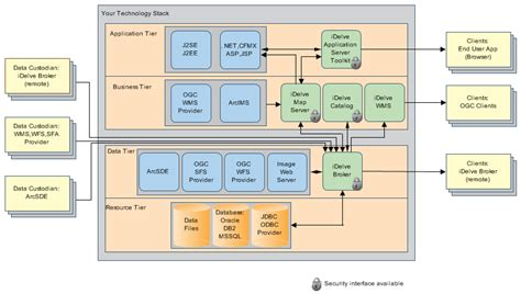 web architecture diagram conceptual architecture diagram exle interior design