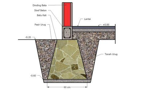 biaya membuat pondasi rumah cara menghitung biaya pondasi batu untuk rumah tinggal