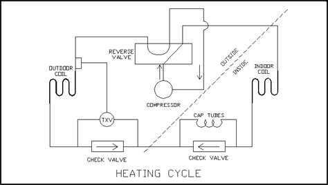 heat pumps part  heat pump systems industrial controls