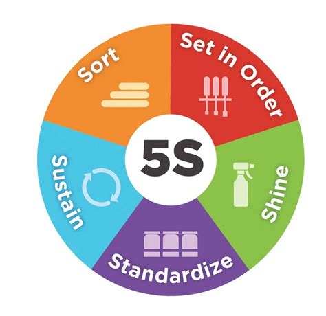 To Five K what is 5s 5s system is explained including tips on