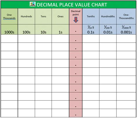 place value chart decimal place value chart