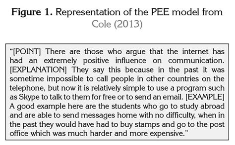 Discourse On Method Essay Questions by Application Of The Model To Essay Composition In An