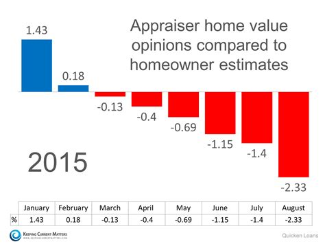 home prices rising appraisers say whoa keeping current