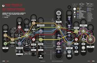 Marvel Cinematic Universe Timeline The Marvel Cinematic Universe Timeline Infographic