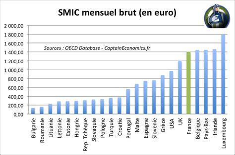 salaire mensuel brut etam c 2016 salaire minimum en europe classement 2016