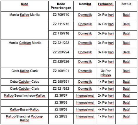 airasia ubah jadwal pulau boracay filipina ditutup berikut perubahan jadwal