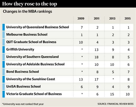 Tenet Mba Leadership Program by Mba Rankings Queensland Business Schools Are On Top