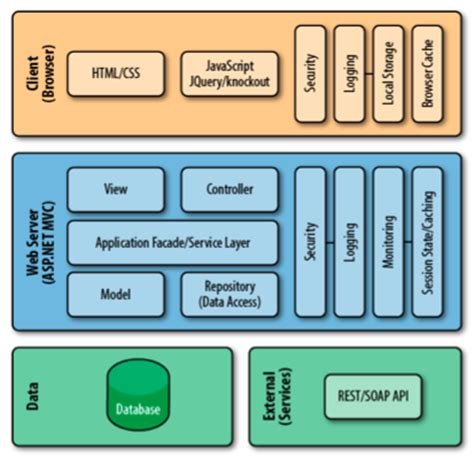 application design architecture asp net programming asp net mvc4 by j chadwick t snyder and h
