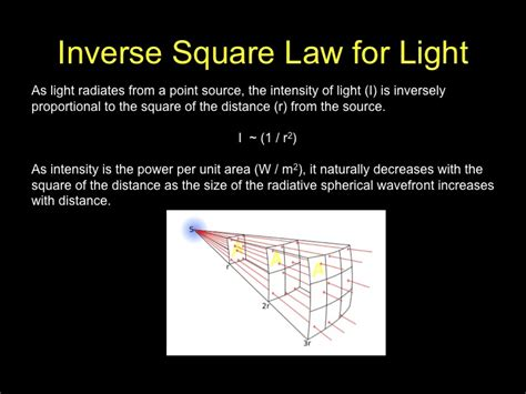 Intensity Of Light by Inverse Square