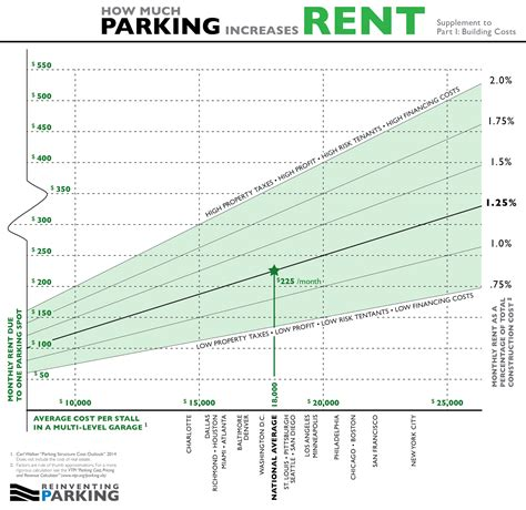how much is it to rent a smart car how much does one parking spot add to rent reinventing