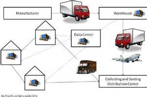 e commerce product flow diagram