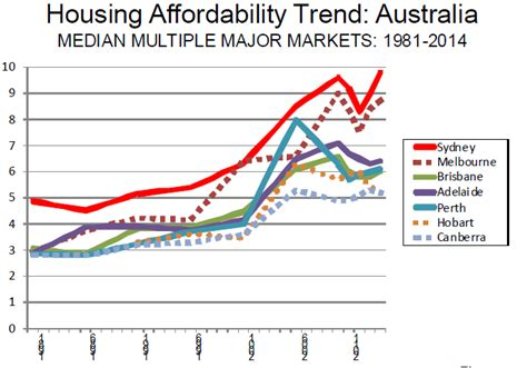 housing affordability australia s leadership