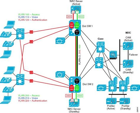 low level network diagram cisco safe reference guide enterprise cus design