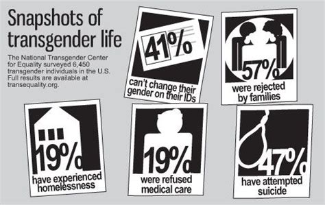 Transgender Discrimination Statistics   transgender and suicide rates nataliacorro28