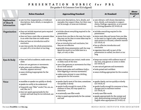 printable version of common application 4 great rubrics to develop students presentations and