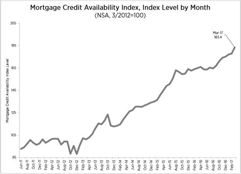Mba Mortgage Credit Availability Index by Mba Jumbo Loan Programs Help Loosen Mortgage Credit