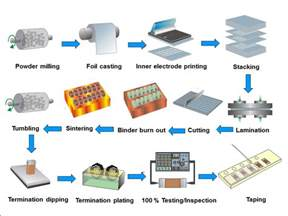 Optimize Iphone Storage multi layer ceramic capacitors mlcc manufacturing process