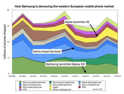 europe mobile phone samsung is western europe s mobile phone market