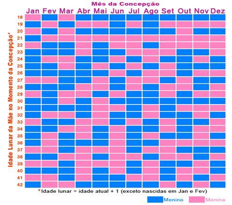 Calendario Chines Tabela Chinesa Original Saiba Como Funciona E Como Usar