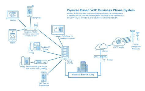 ip system business voip hub systems telephone systems guide
