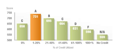 Credit Score Letter Scale Open Credit Card Utilization Credit Report Credit Karma