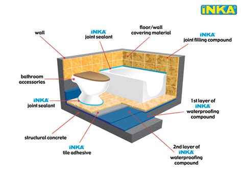 infinity foundation application form applications inka construction chemicals