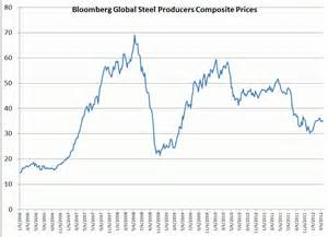 stainless steel price history graph quotes