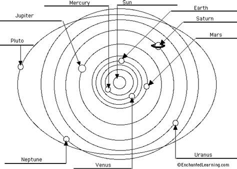 draw scale diagram solar system scale diagram page 3 pics about space