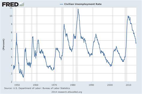 dol bureau of labor statistics economicgreenfield u 3 and u 6 unemployment rate