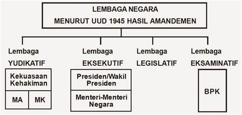 Undang Undang Dasar 1945 Hasil Amandemen Ke 4 sebutkan lembaga lembaga negara menurut uud 1945 hasil