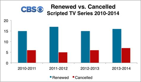 cancelled or renewed cbs tv shows status for 2016 17 187 renewed cancelled tv shows 2010 2014 graphs charts