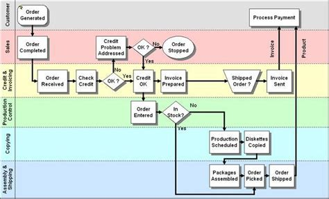 process mapping software free business process mapping businessprocess