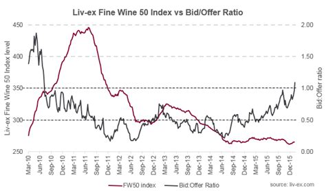 bid and offer bid offer ratio rises above 100 liv ex insights