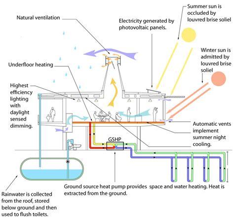 environmental system design environmental design max fordham