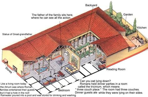 layout of ancient greek house roman villa with courtyard food garden outdoor kitchen
