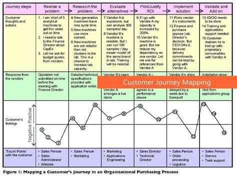 customer journey mapping customer journey mapping customer journey infograph