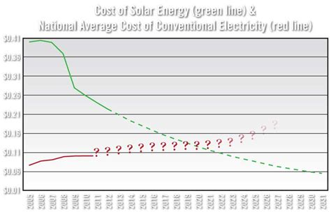 cost of solar power cost of solar energy plummets renewable energy