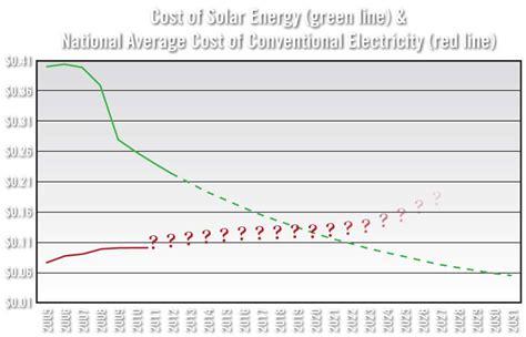 cost solar energy cost of solar energy plummets renewable energy earth news
