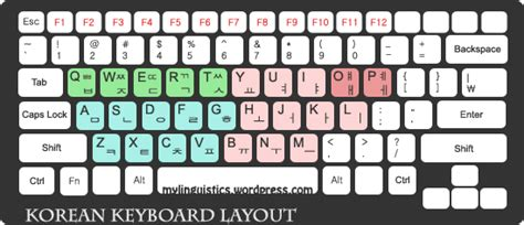 keyboard layout korean typing in hangeul part 2 my linguistics