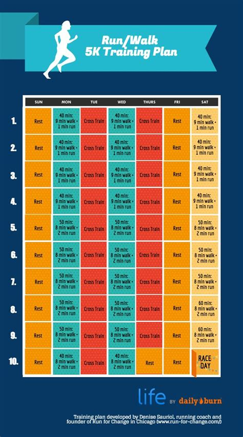 couch to 10k walking plan 17 best ideas about 10k training plan on pinterest