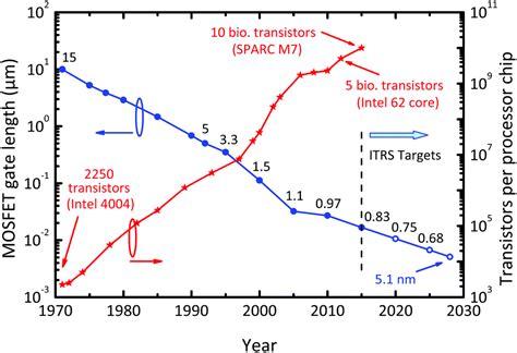 transistor gate length and width mosfet transistor length 28 images nanohub org courses nanohub u fundamentals of