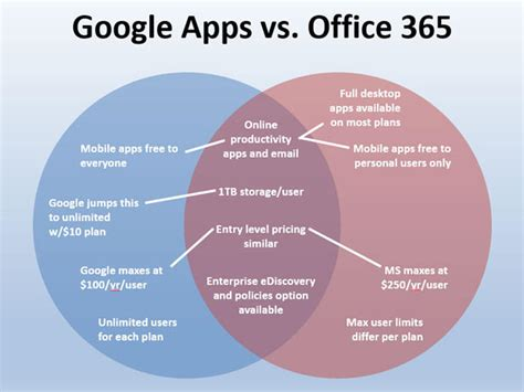 Compare And Contrast Essay Laptop And Desktop by Apps And Office 365 Compared In One Venn Diagram